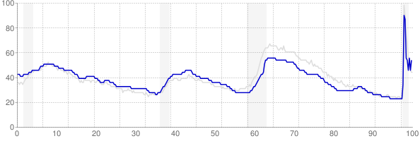 Texas monthly unemployment rate chart from 1990 to November 2020